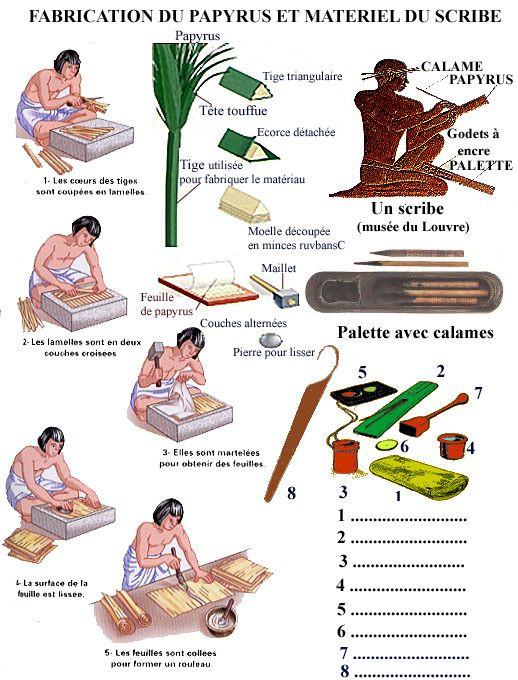 Fabrication rouleaux de papyrus